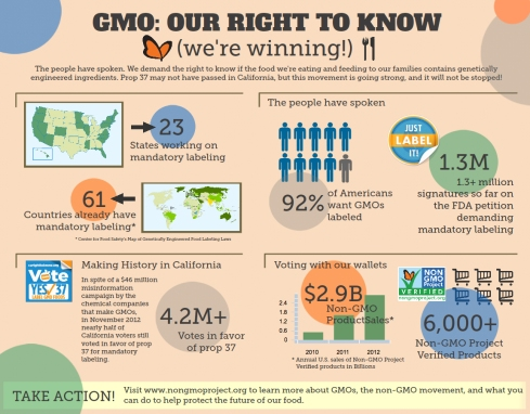 Non-GMO-Right-to-Know-We-are-WINNING-copy1